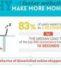 website-page-load-time-conversions-infographic_thumb-300x200