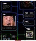 music video history music entertainment s 600x600 Infographic